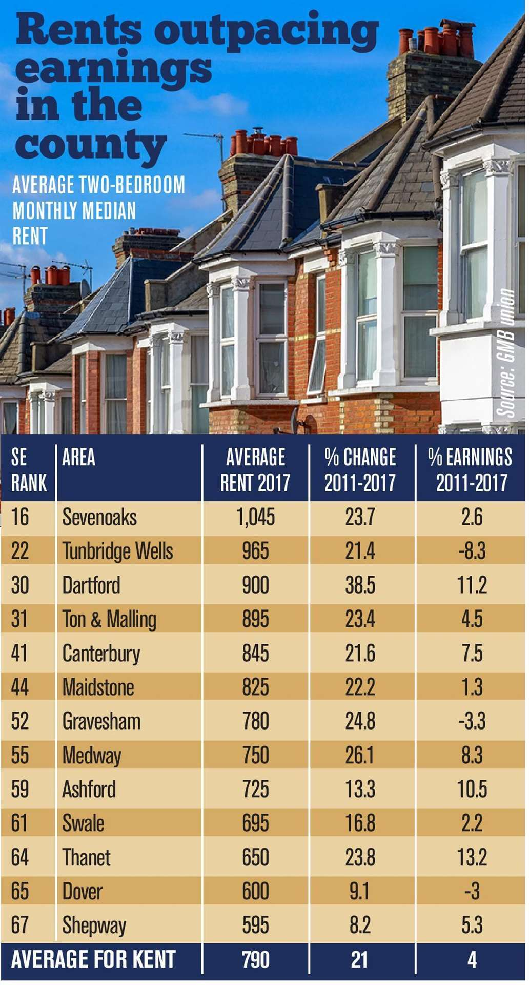 House rental statistics from GMB