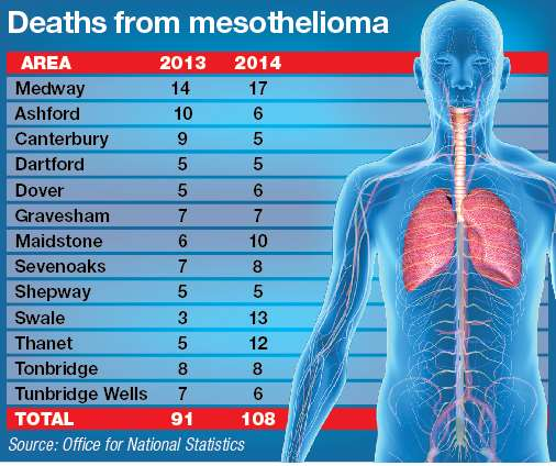 Figures from the Office of National Statistics for the number of deaths from mesothelioma in Kent