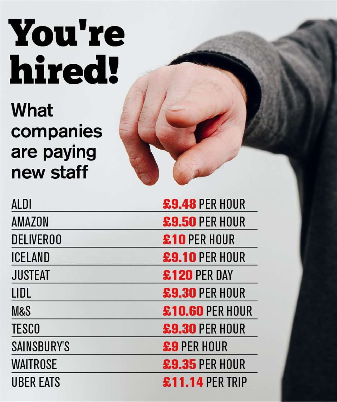 Wages being offered to new recruits at a number of businesses which have been hiring during the coronavirus crisis