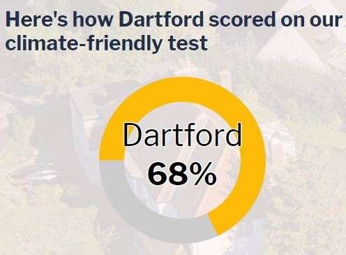 Dartford's performance is classed as average