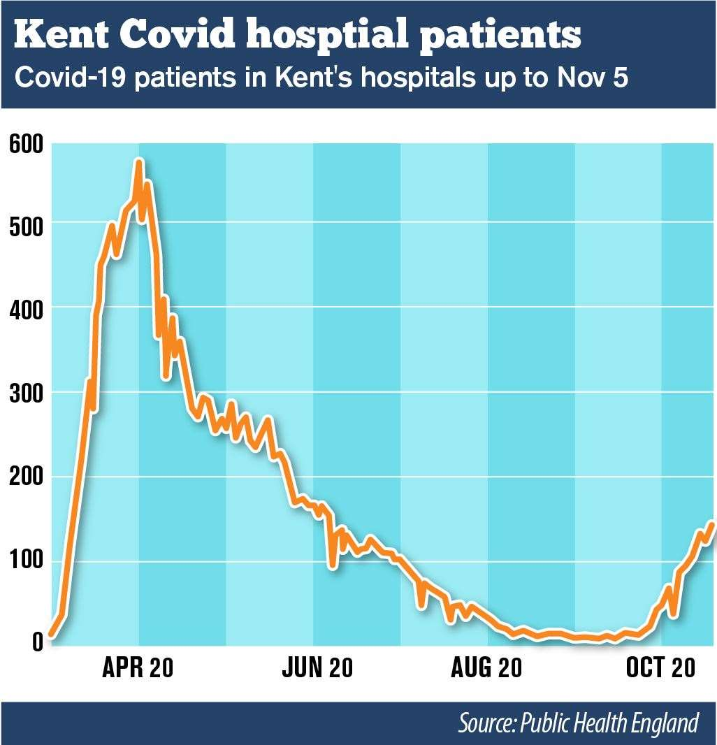 Covid-19 patient numbers are still well below the peak of the first wave