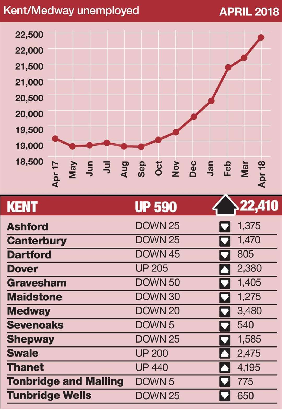 The number of people on unemployment benefits in Kent has risen for seven consecutive months