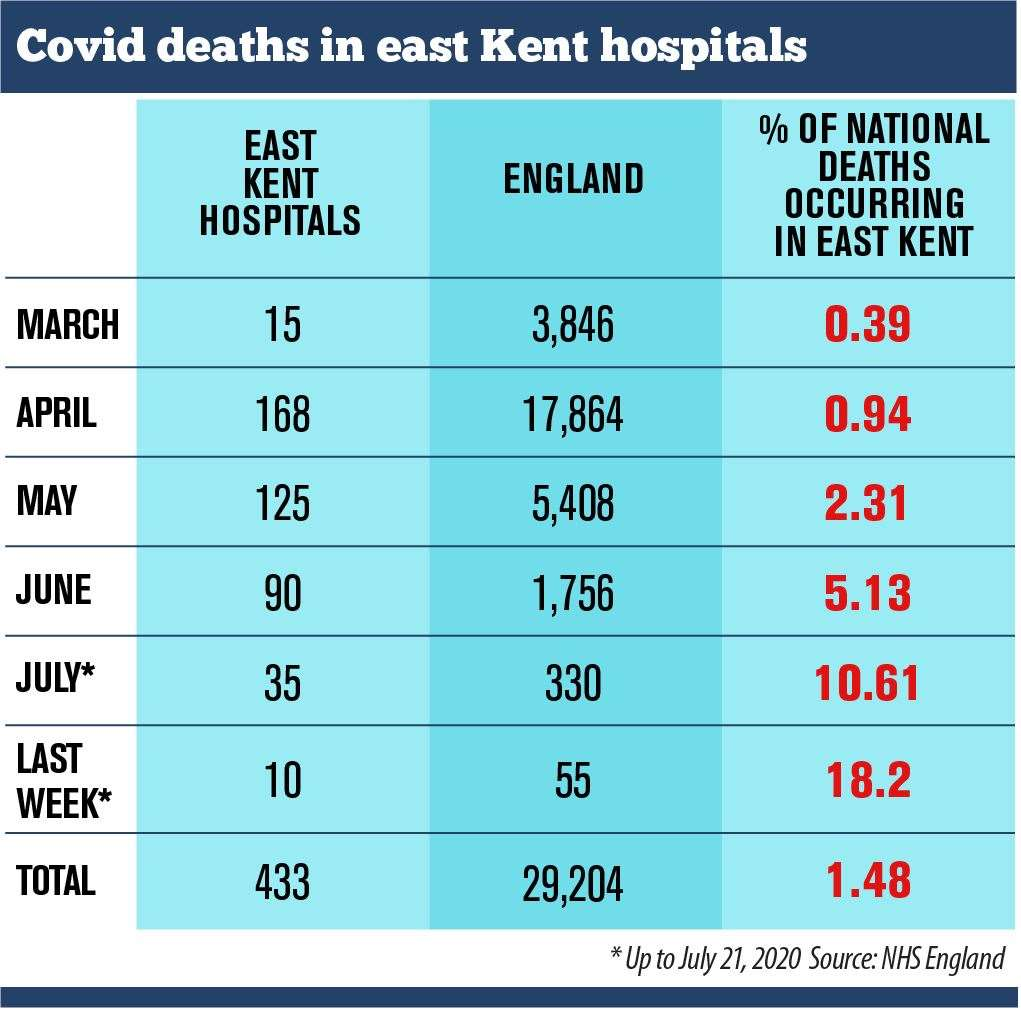 Figures show almost a fifth of England's Covid-19 deaths in the last week have occurred in East Kent