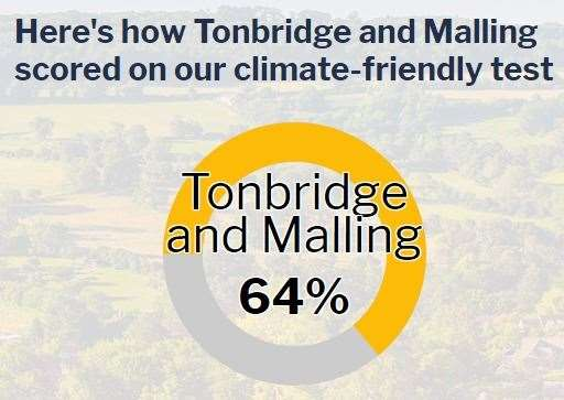 Tonbridge and Malling scored 64%