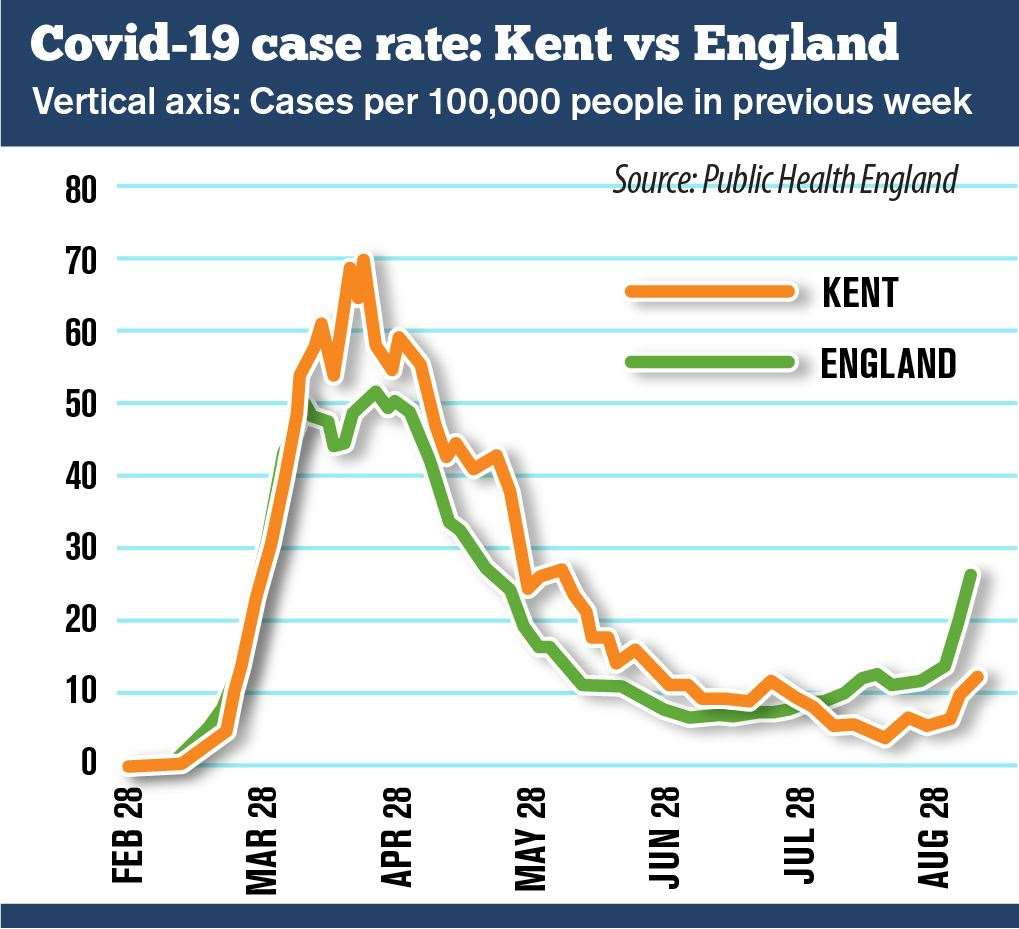 The national infection rate has overtaken Kent's and remains significantly higher
