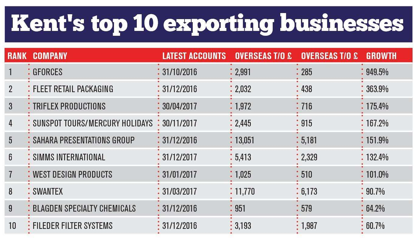 County's fastest growing exporters (5223424)