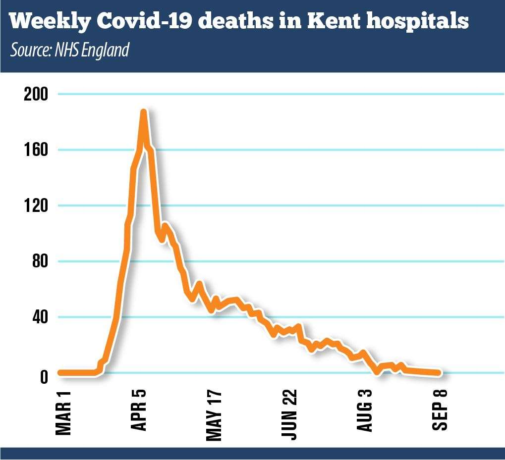 The number of people dying with Covid-19 in Kent's hospitals has steadily declined