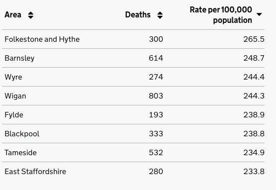 Folkestone and Hythe has the worst death rate in England