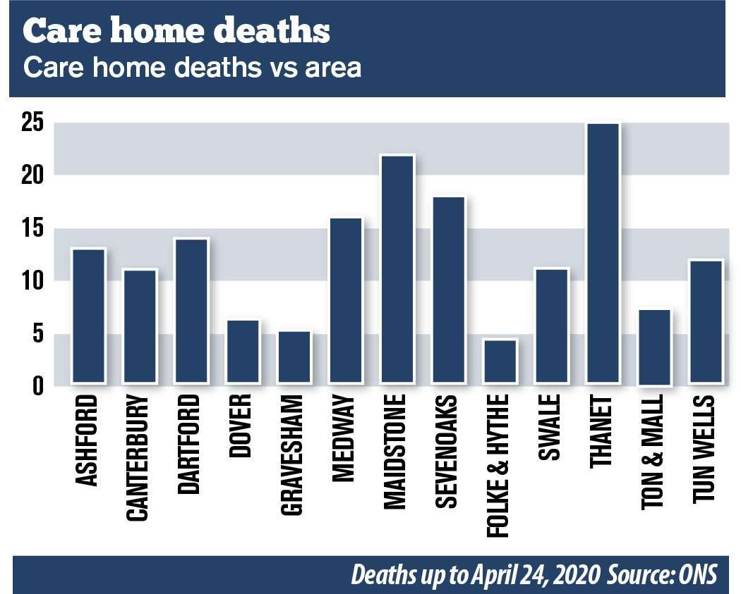 Death accounts in nursing homes are one in five of the total recorded in Kent