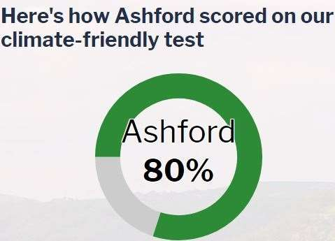 Ashford scored 80% on the climate friendly test